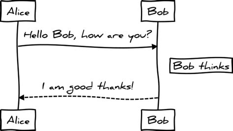 graphviz uml sequence diagram sequence diagrams graphviz dot diagrams best free