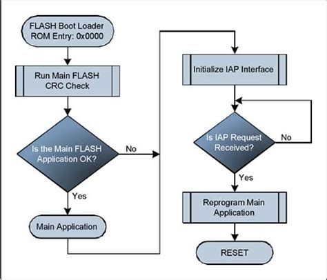 flowchart subroutine in application programming iap of the maxq7665 page