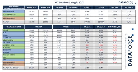 Fleetblog NLT Dashboard by Dataforce ? Dati NLT