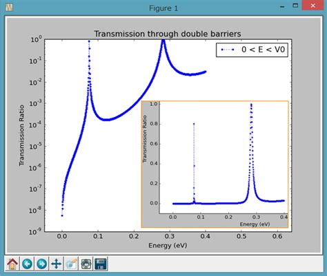 resonant tunneling diode resonant tunneling diode current equation 28 images samarth agarwal member the