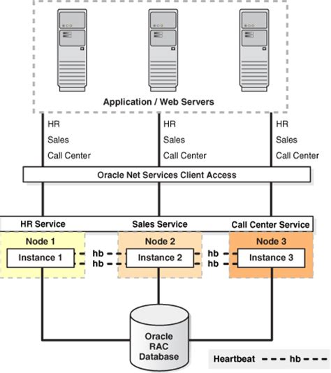high availability architectures and solutions 11g