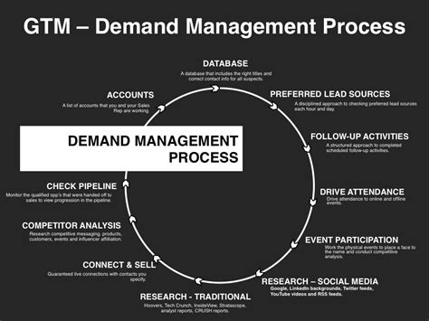 demand management plan template go to market strategy planning template at four