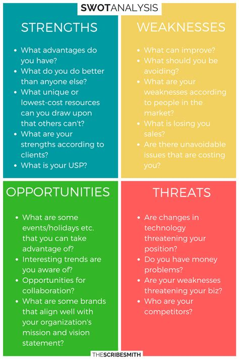 3 Strengths And 3 Weaknesses Mba by Swot Analysis Stands For Strengths Weaknesses