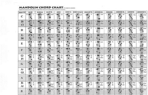 mandolin chord chart musical instrument chart free premium