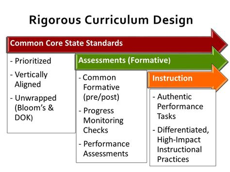 rigorous curriculum design template image collections