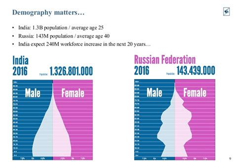 Average Mba Age In India by India From Russian Investors Perspective