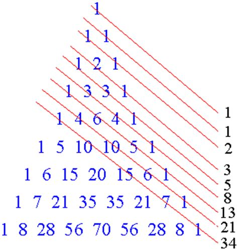 triangle pattern sequence pascal s triangle and its relationship to the fibonacci