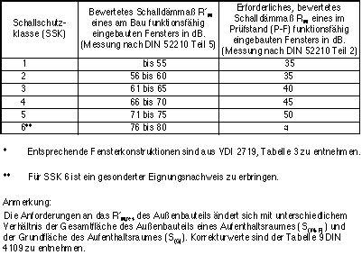 Fenster Schallschutzklasse 2 by Fensterhandbuch Montage Schallschutz