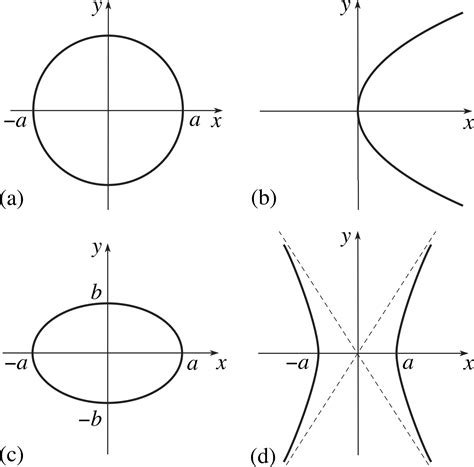conic sections circle equation of a line circle ellipse parabola hyperbola