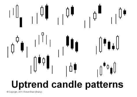 candlestick pattern for intraday earn intraday in commodity stock market technical