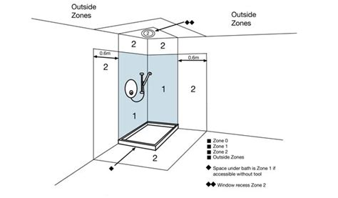 room structure diagram bathroom zones r m electrical