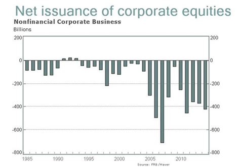 Marketwatch Economic Calendar How The Stock Market Destroyed The Middle Class Marketwatch