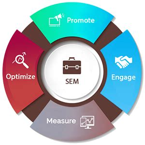 Search Engine Philippines Search Engine Marketing Ppc Adrian Gana Seo E Commerce Services