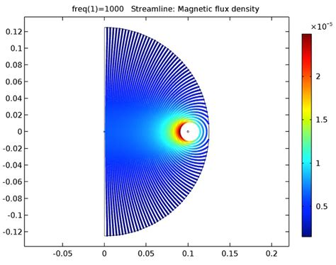 magnetic flux through an inductor analyzing inductance in different coil arrangements comsol