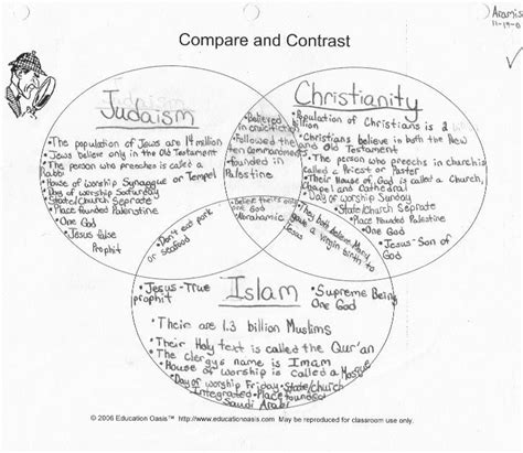venn diagram of judaism christianity and islam mr blount s classroom geography comparative religions venn diagram