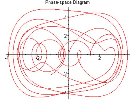 phase space diagram duffing html