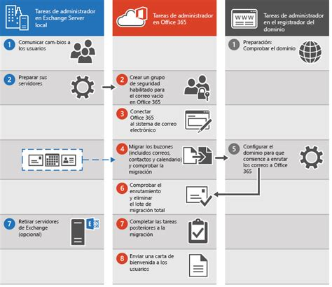 Migraci 243 N Total A Office 365 Office 365 Active Directory Migration Project Plan Template