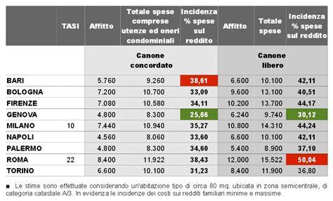 spese casa spese casa cgil met 224 reddito delle famiglie va in