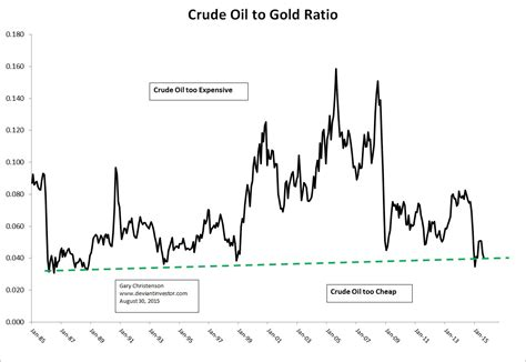 crude oil silver gold  real money gold eagle