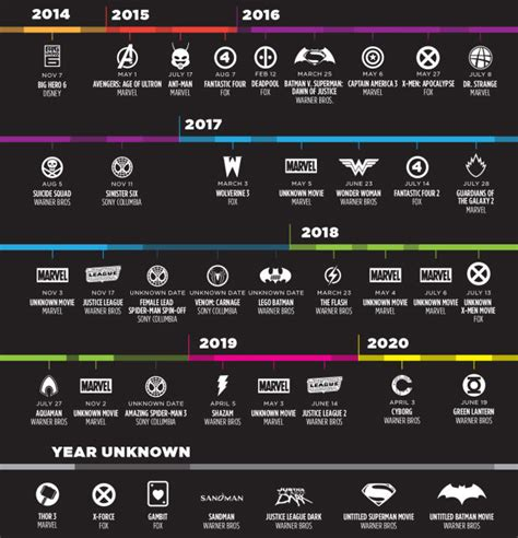 marvel releases it s coming timeline all the new coming out from now