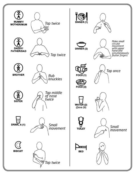 Some core vocabulary Makaton signs | sign language