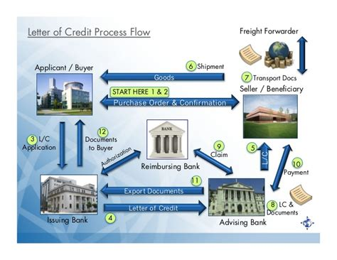 Nacm Credit Letter Nacm Lc Class Feb2012