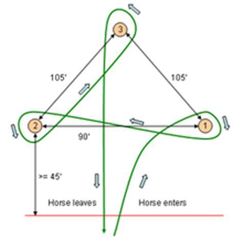 pattern standardization definition barrel racing wikipedia