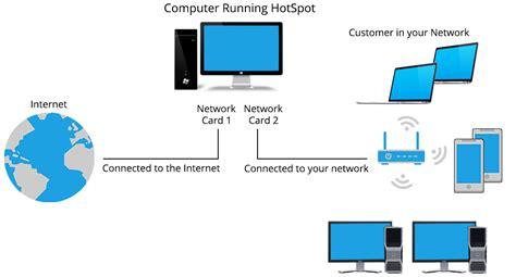 hotspot design proposal for coffee shop hotel wifi solution wifi hotspot billing software