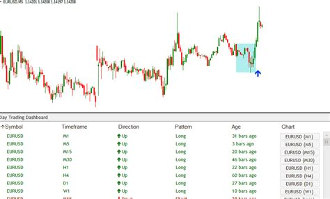pattern day trader forex forex day trading signals dashboard