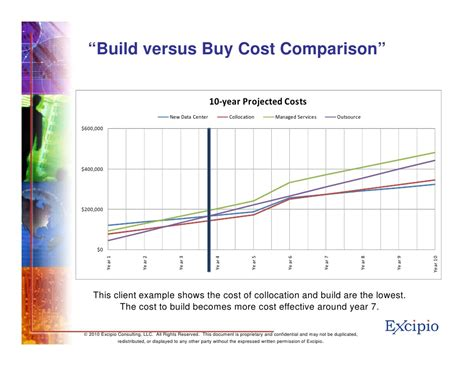 cost of building cabinets vs buying data center decisions build versus buy