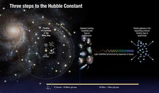 astronomers measure large distances in light years hubble finds universe is expanding faster than expected