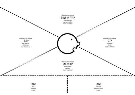 design thinking template pdf empathy map