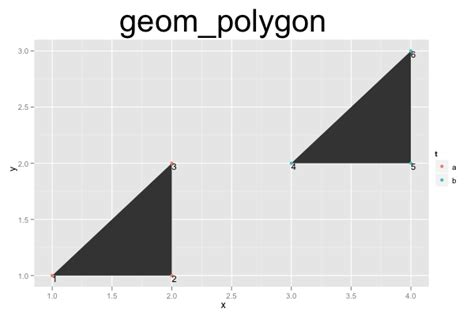 ggplot2 theme linewidth ggplot2 quick reference geom polygon software and