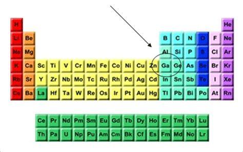 Ga On Periodic Table by Gallium The Slippery Metal Seeking Alpha