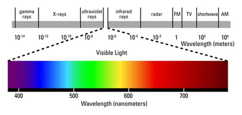 Wavelength Range Of Visible Light by Led Panel Light New Post Has Been Published On Panel