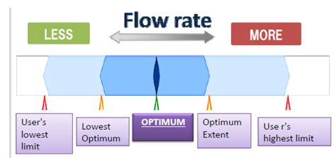 Shower Flow Rate by Water Free Text The Cycle Co2 Lcco2