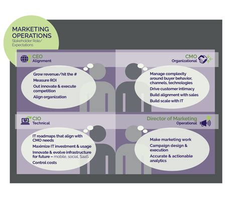 Mba Marketing Operations by What Is Marketing Operations Centric