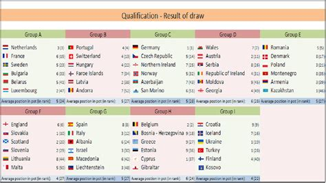 world cup result 2018 fifa world cup 2018 result of draw fifa news 2018