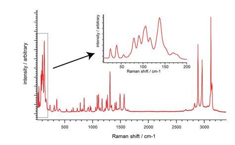 Tungsten L Spectrum by Invia Spectral Performance