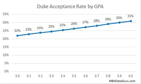 Duke Mba Median Salary by Duke Mba Acceptance Rate Analysis Mba Data Guru