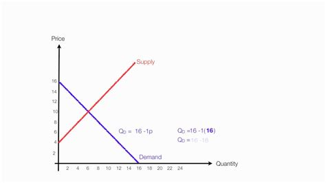 how to calculate equilibrium price and quantity demand
