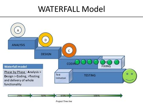 waterfall model template gallery templates design ideas