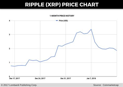 currency converter xrp ripple price prediction new korean rules may spark