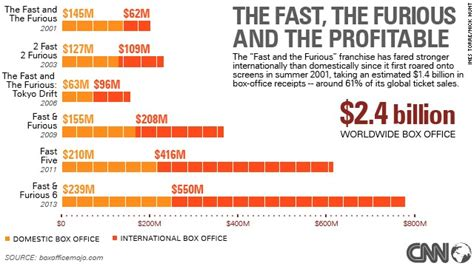 fast and furious box office how paul walker helped create a fast and furious box