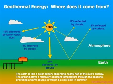 diagram of how geothermal energy works geothermal energy simple graphic