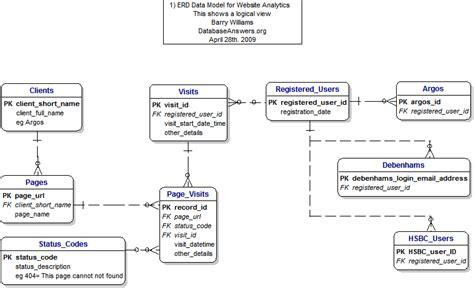 website erd print version of website analytics data model