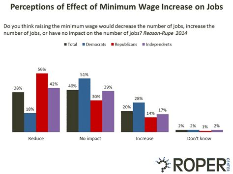 minimum wage increase effects wages of win the and the minimum wage debate