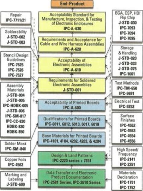 pcb design guidelines ipc ipc standards image