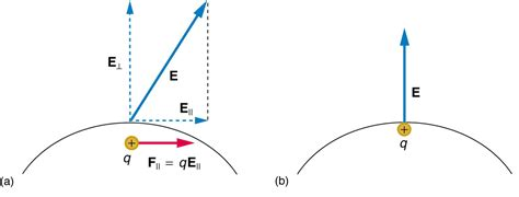 electric field within conductor electric field within conductor 28 images proving properties of electric fields using gauss