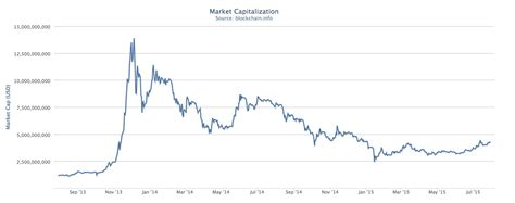 Bitcoin Market | bitcoin marketplaces what is happening to bitcoin in august